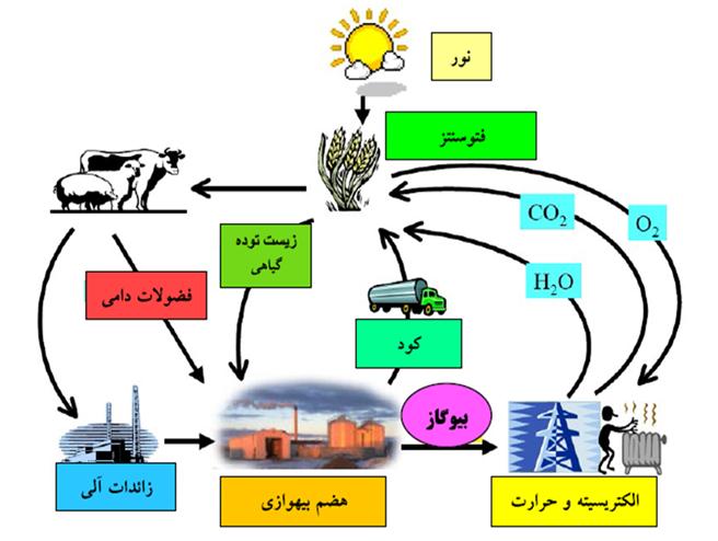 پاورپوینت انرژی تجدید پذیر