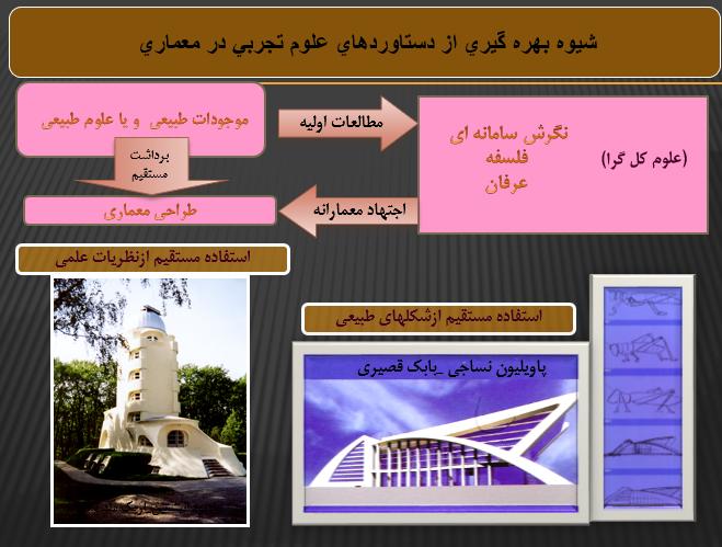 ویژگی های علوم نظری و علمی و جایگاه معماری در میان آنها